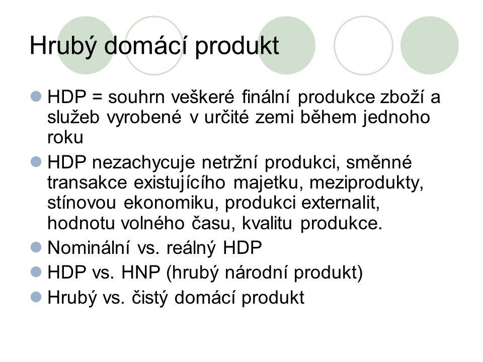 Hrubý domácí produkt HDP = souhrn veškeré finální produkce zboží a služeb vyrobené v určité zemi během jednoho roku.