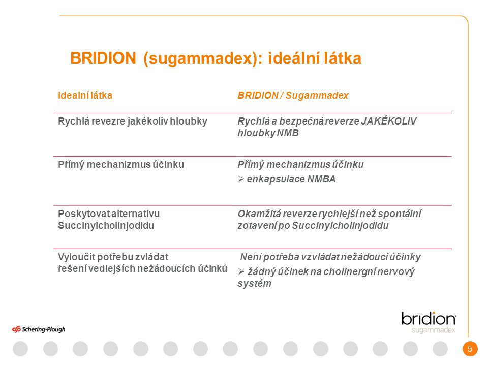 BRIDION (sugammadex): ideální látka