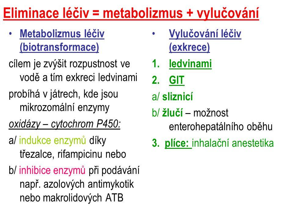 Eliminace léčiv = metabolizmus + vylučování