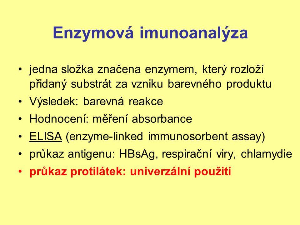 Enzymová imunoanalýza