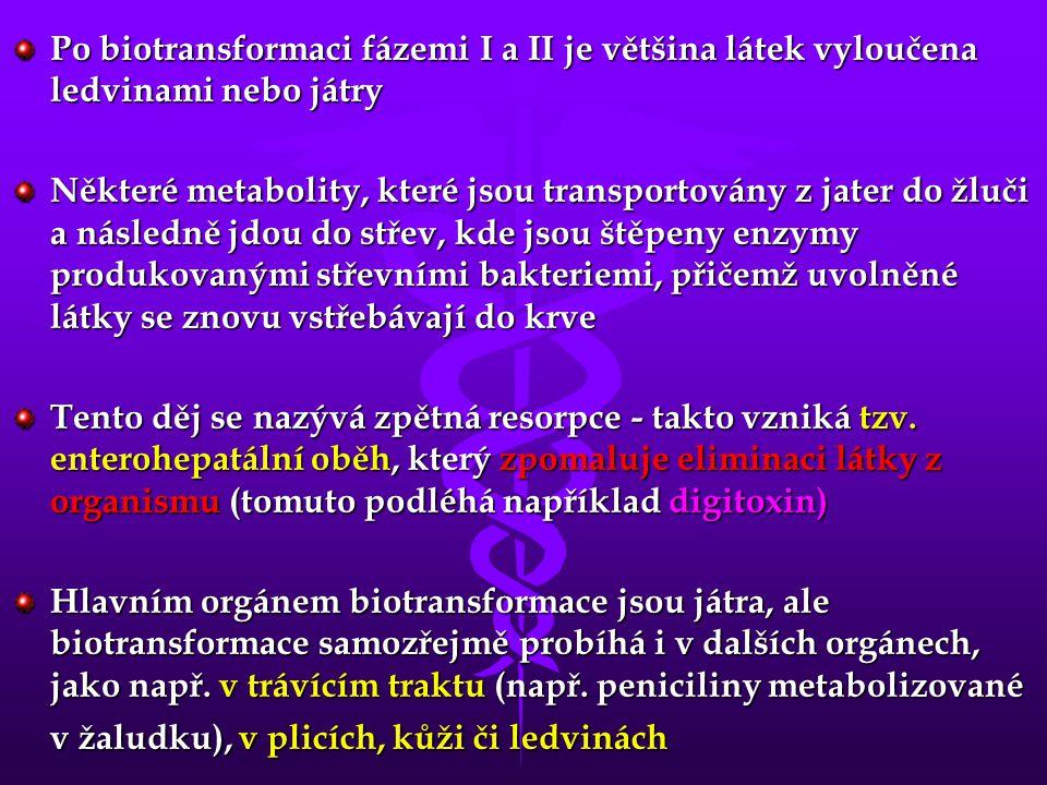 Po biotransformaci fázemi I a II je většina látek vyloučena ledvinami nebo játry