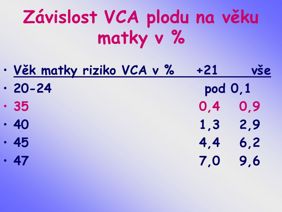 Závislost VCA plodu na věku matky v %