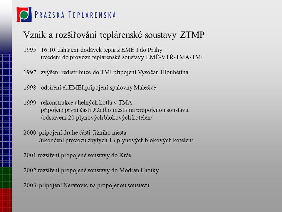 Vznik a rozšiřování teplárenské soustavy ZTMP