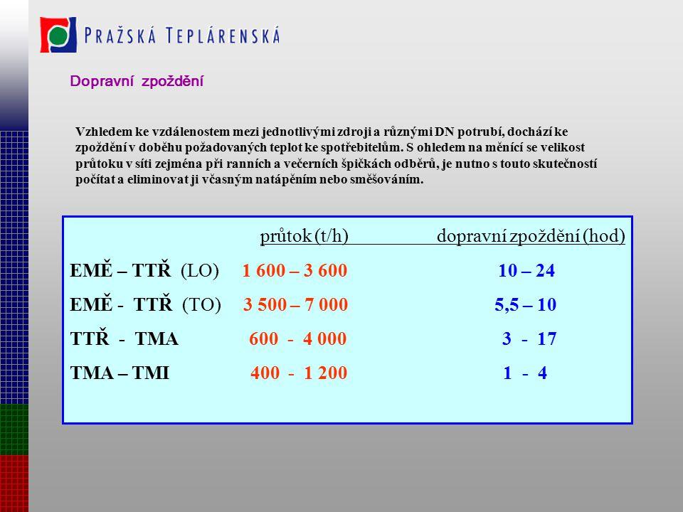 průtok (t/h) dopravní zpoždění (hod)