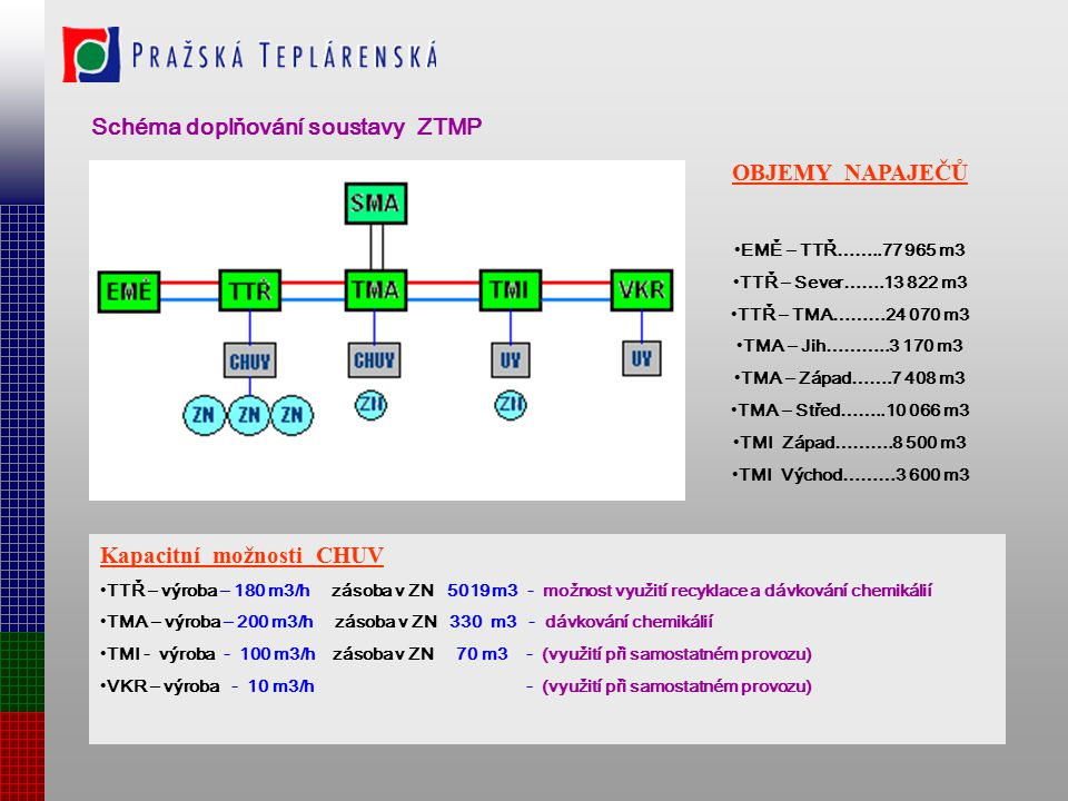 Schéma doplňování soustavy ZTMP