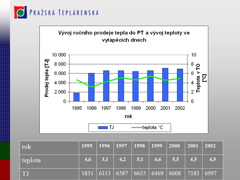 rok 1995. 1996. 1997. 1998. 1999. 2000. 2001. 2002. teplota. 4,6. 3,1. 4,2. 5,1. 5,5. 4,5.