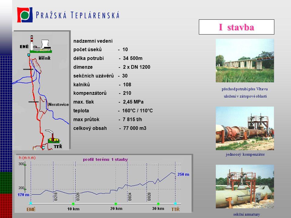 I stavba nadzemní vedení počet úseků - 10 délka potrubí - 34 500m