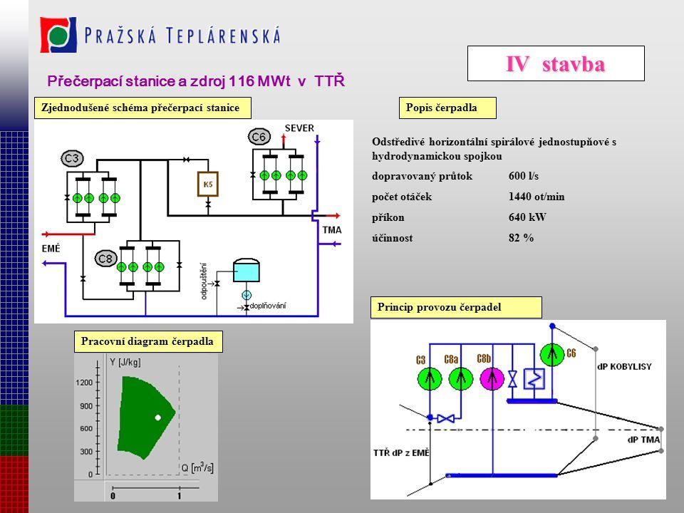 IV stavba Přečerpací stanice a zdroj 116 MWt v TTŘ