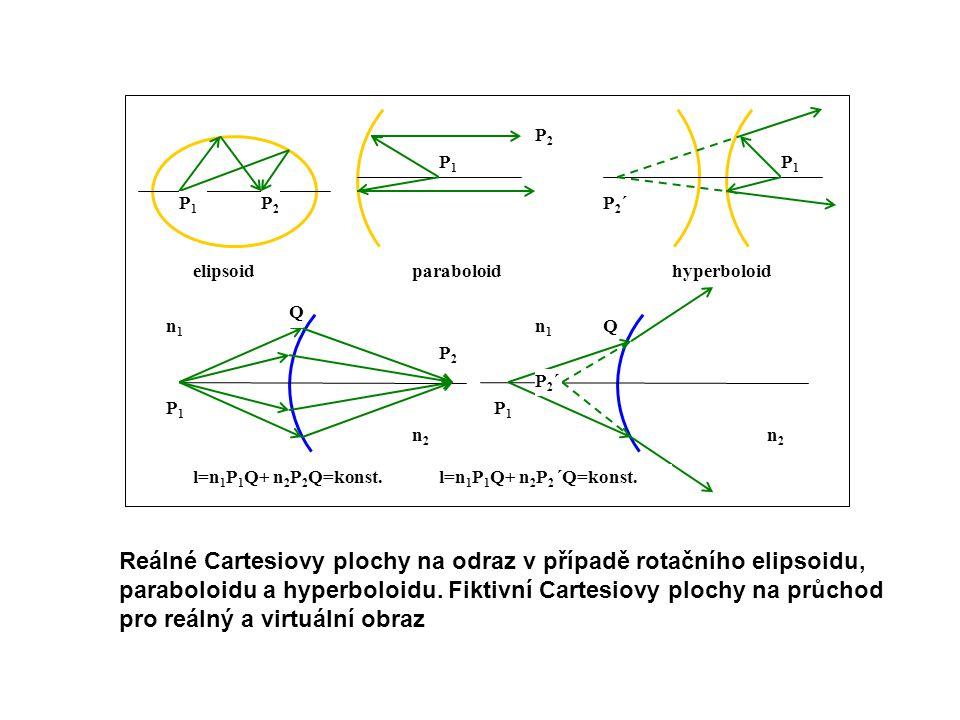 Reálné Cartesiovy plochy na odraz v případě rotačního elipsoidu,
