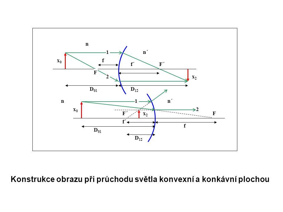 Konstrukce obrazu při průchodu světla konvexní a konkávní plochou