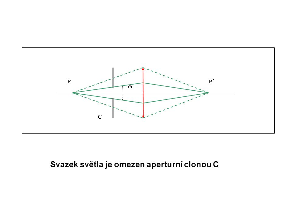 Svazek světla je omezen aperturní clonou C