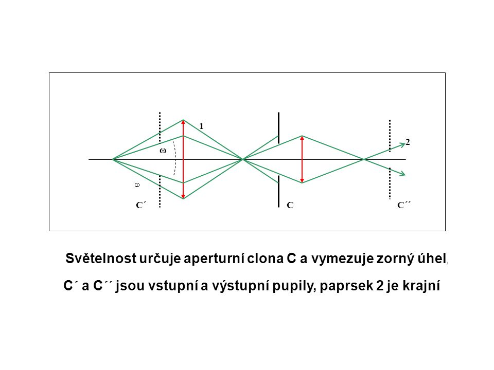 Světelnost určuje aperturní clona C a vymezuje zorný úhel,