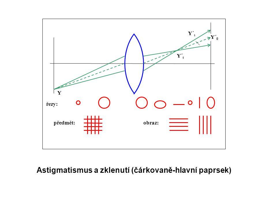 Astigmatismus a zklenutí (čárkovaně-hlavní paprsek)