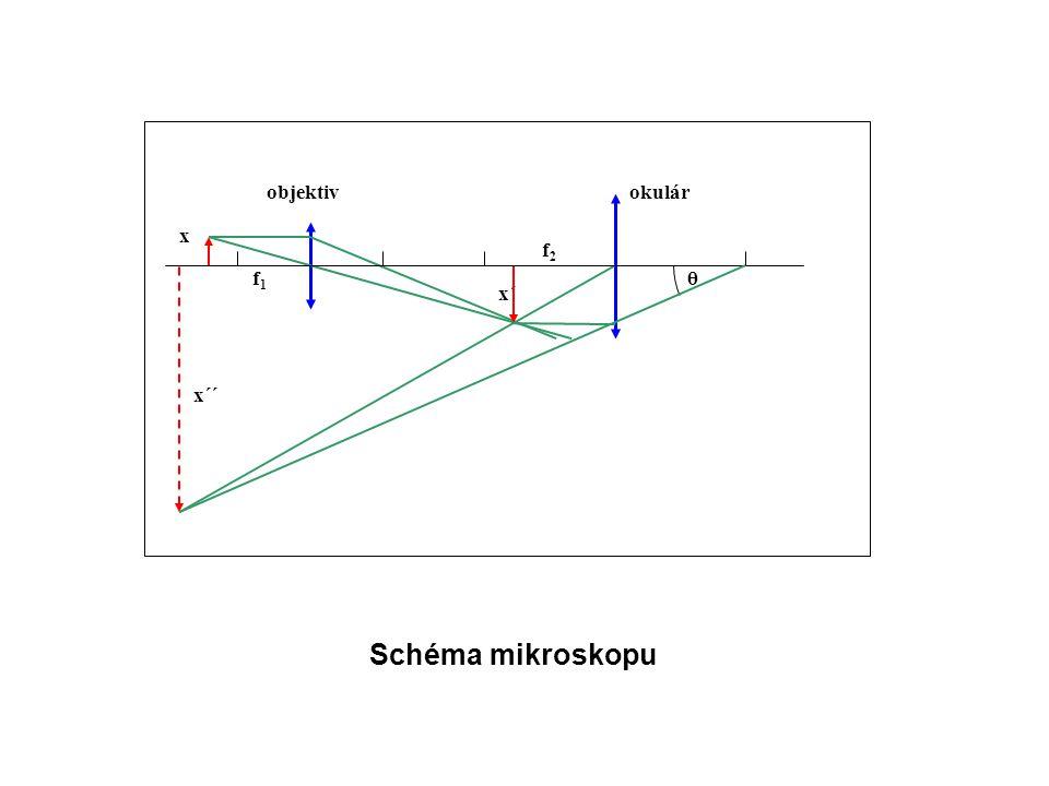 x´ f1 okulár objektiv x´´ x θ f2 Schéma mikroskopu