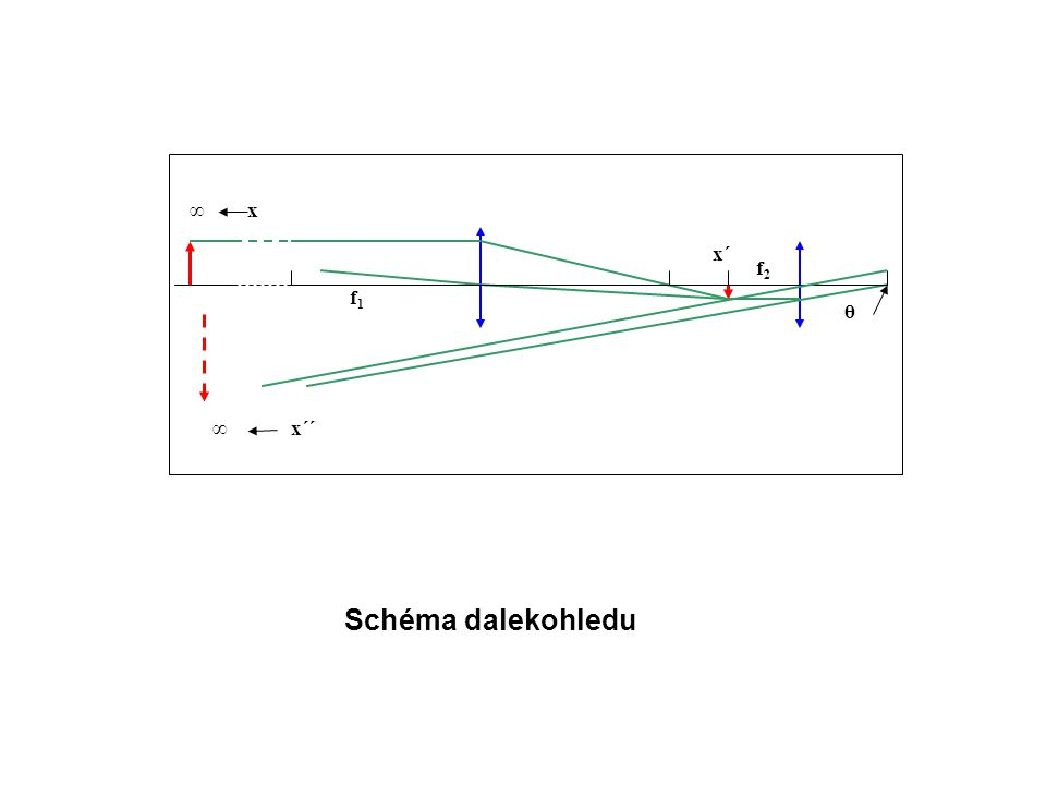 x f2 f1 ∞ x´´ x´ θ Schéma dalekohledu
