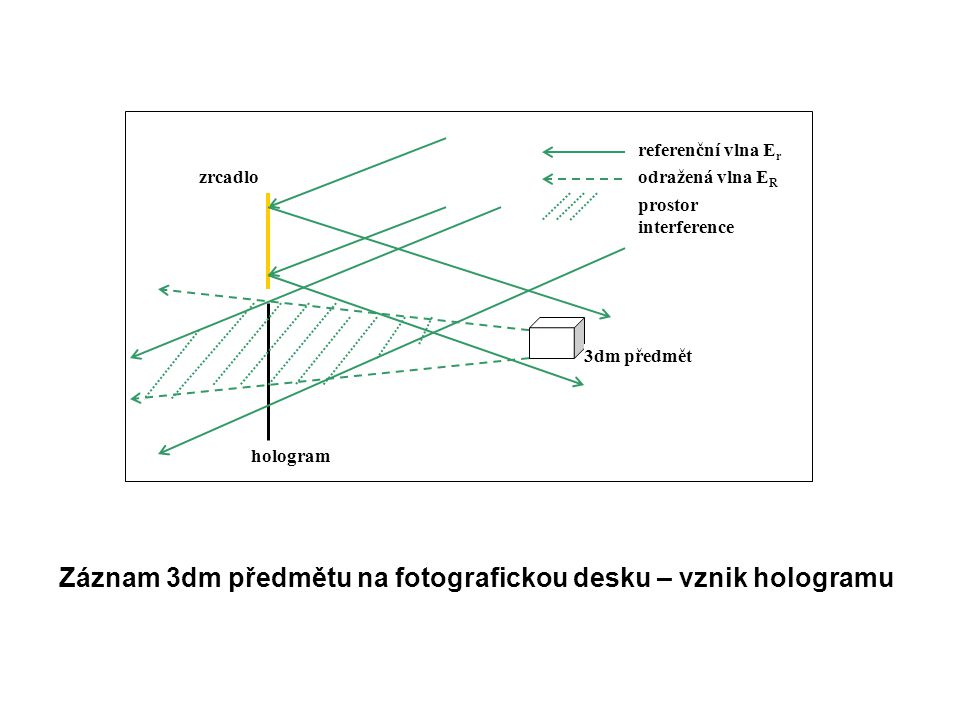 Záznam 3dm předmětu na fotografickou desku – vznik hologramu