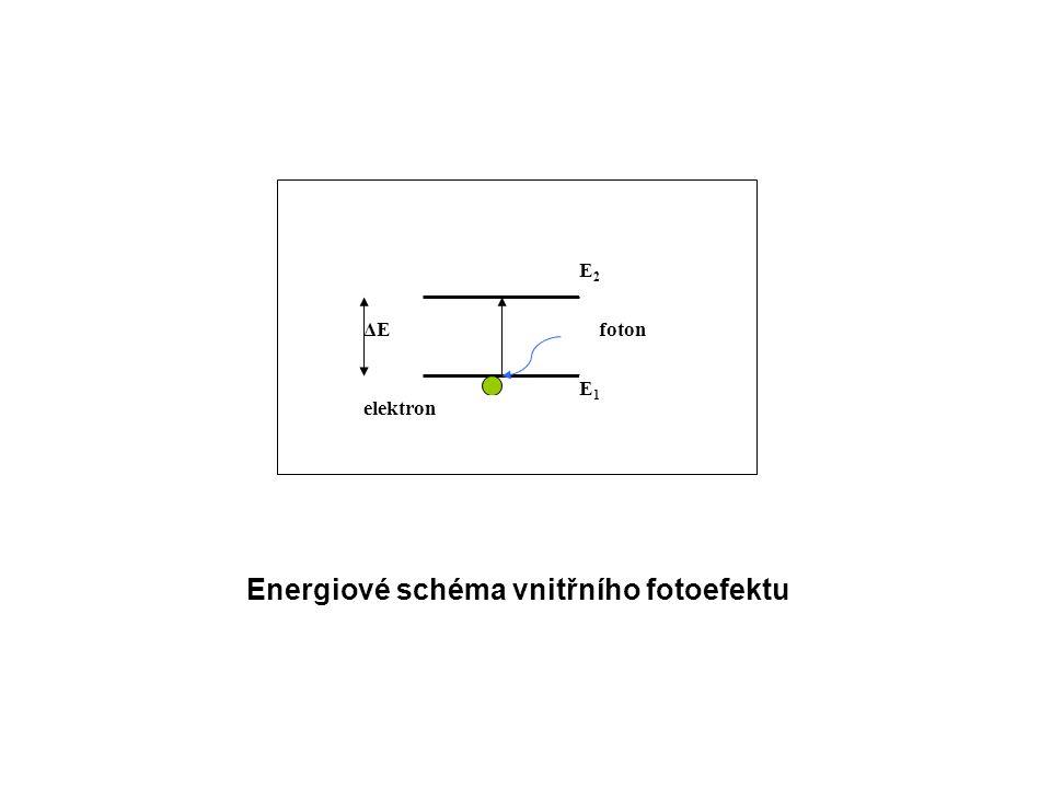 Energiové schéma vnitřního fotoefektu