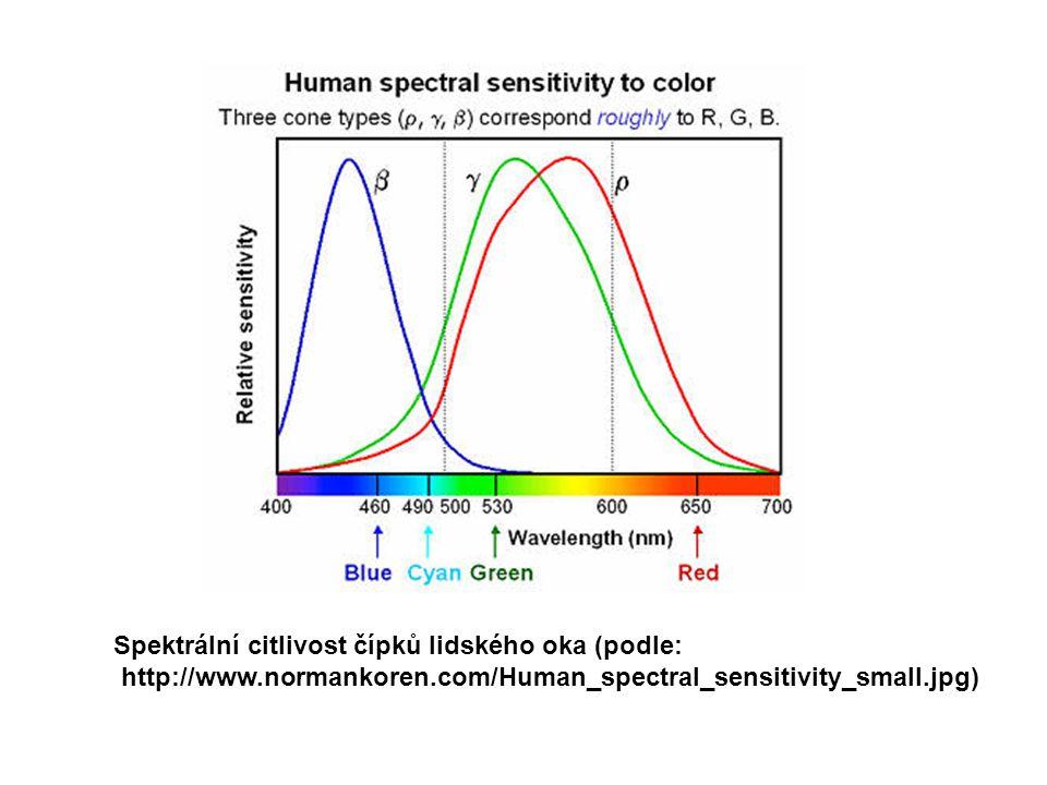 Spektrální citlivost čípků lidského oka (podle: