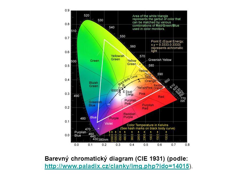 Barevný chromatický diagram (CIE 1931) (podle: