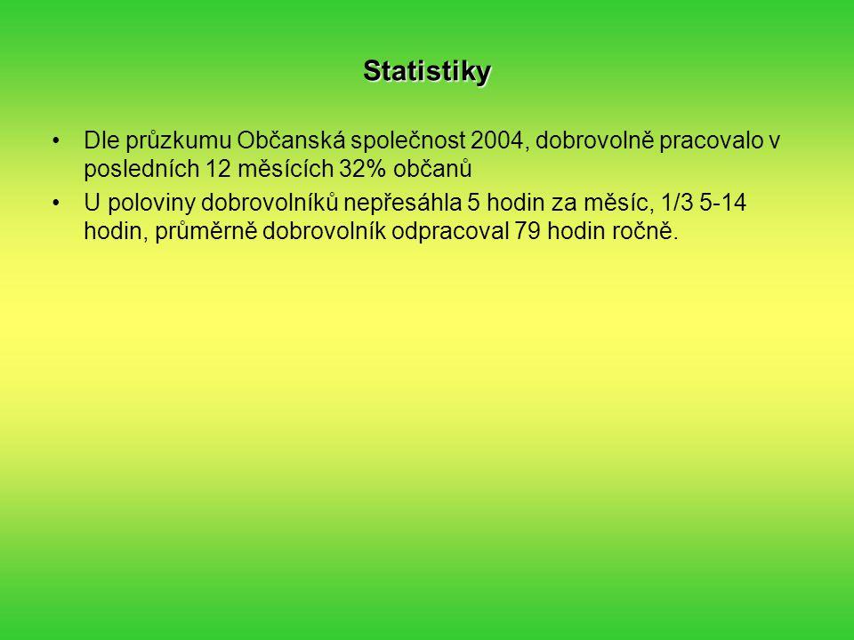 Statistiky Dle průzkumu Občanská společnost 2004, dobrovolně pracovalo v posledních 12 měsících 32% občanů.