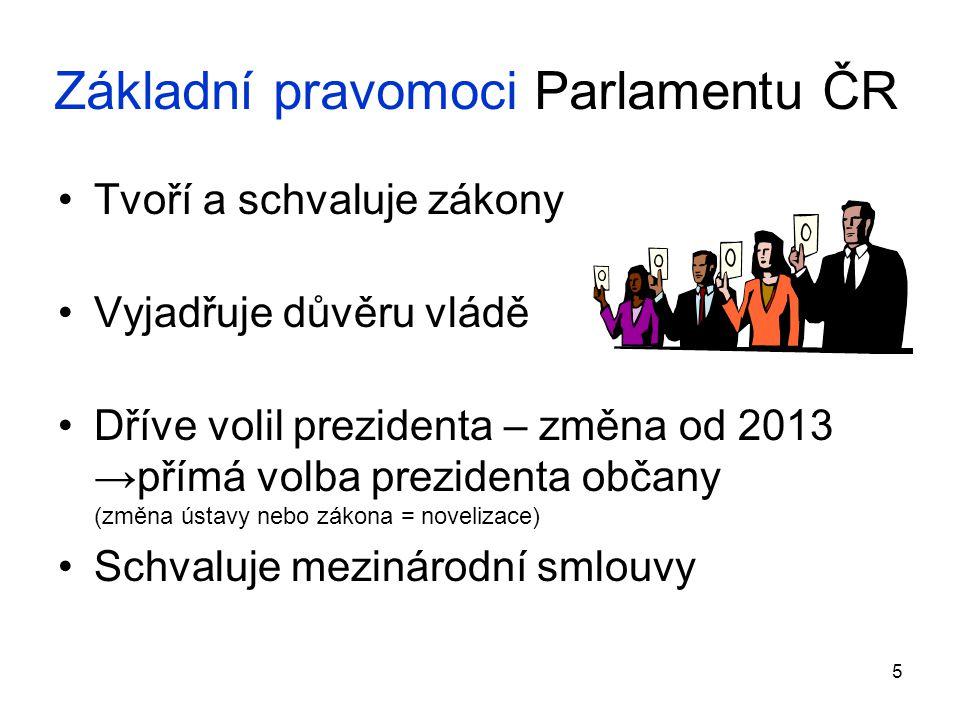 Základní pravomoci Parlamentu ČR
