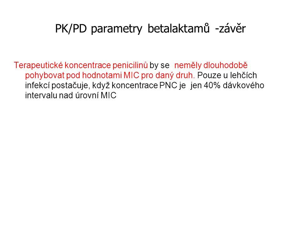 PK/PD parametry betalaktamů -závěr