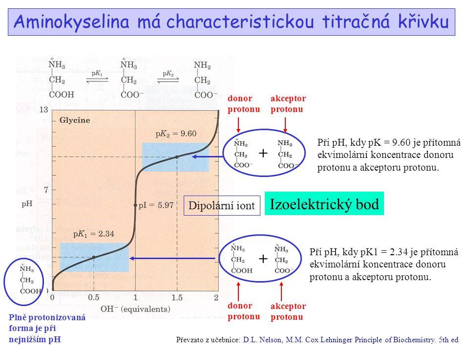 Aminokyselina má characteristickou titračná křivku