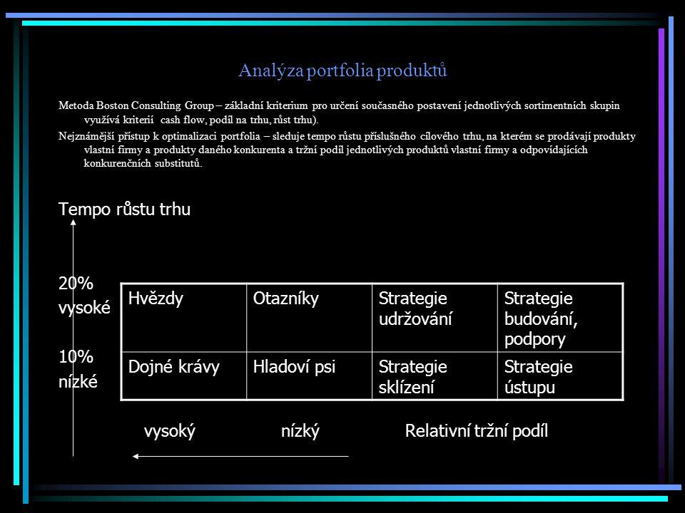 Analýza portfolia produktů