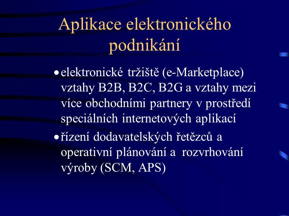 Aplikace elektronického podnikání