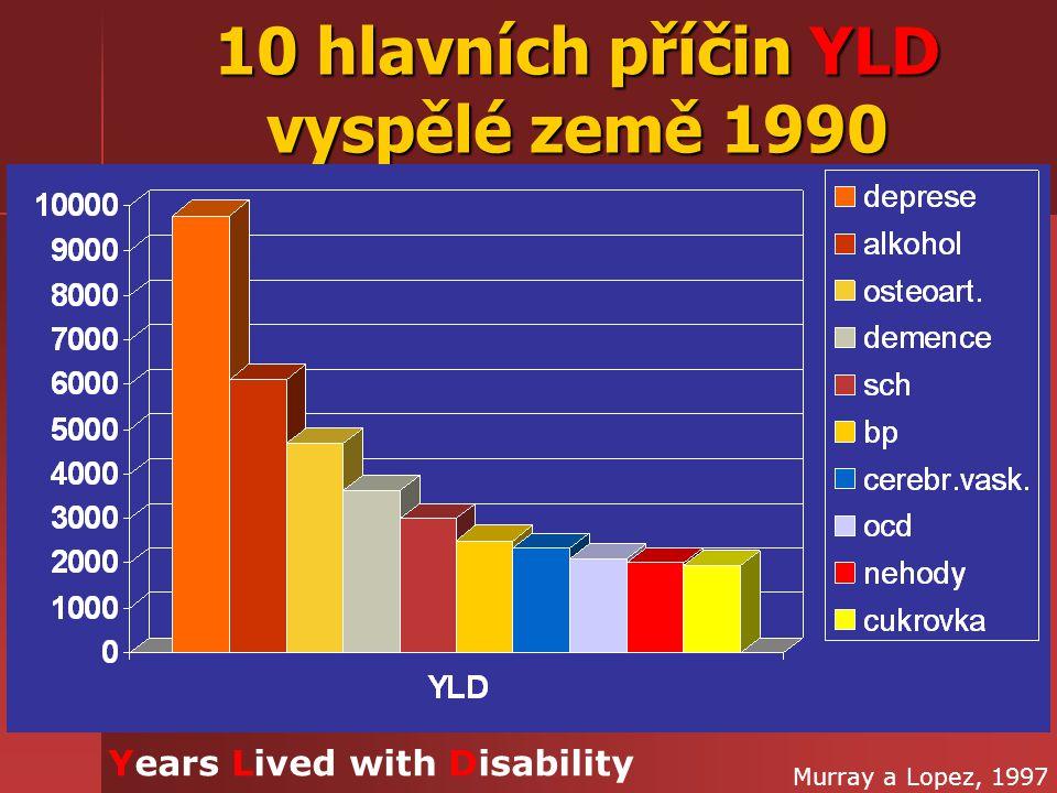 10 hlavních příčin YLD vyspělé země 1990