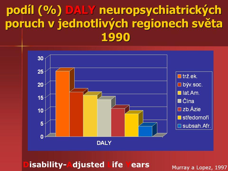 podíl (%) DALY neuropsychiatrických poruch v jednotlivých regionech světa 1990