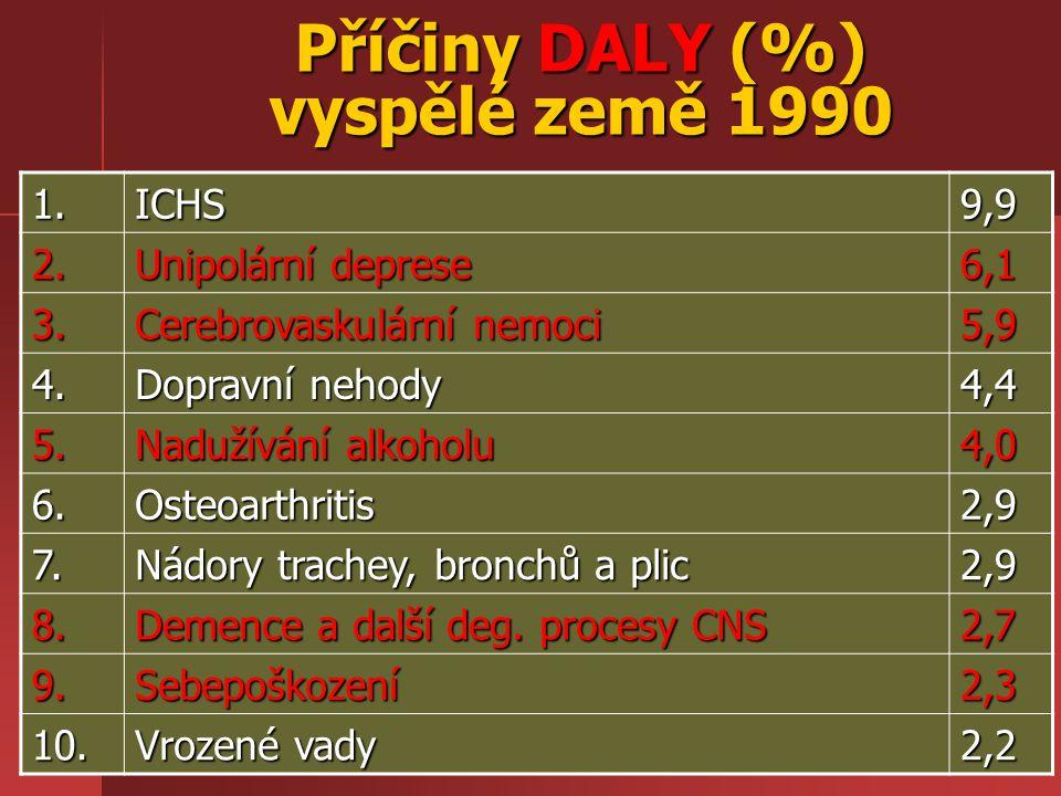 Příčiny DALY (%) vyspělé země 1990