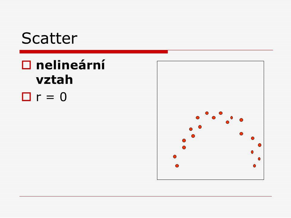 Scatter nelineární vztah r = 0
