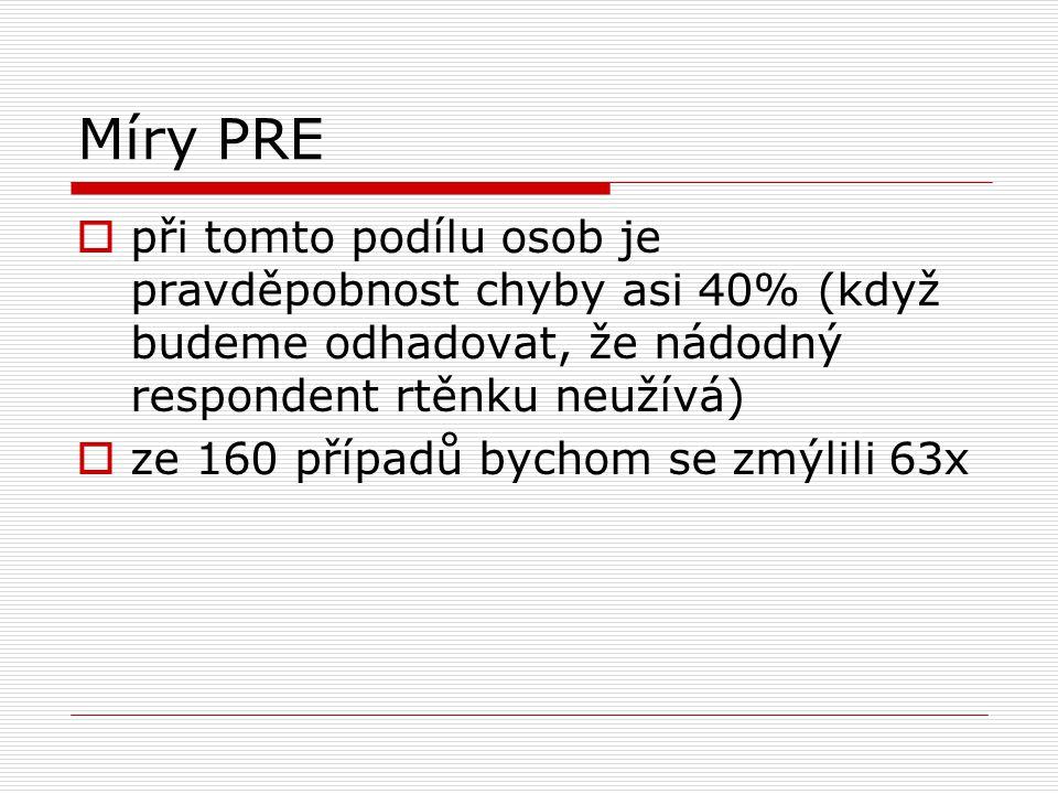 Míry PRE při tomto podílu osob je pravděpobnost chyby asi 40% (když budeme odhadovat, že nádodný respondent rtěnku neužívá)