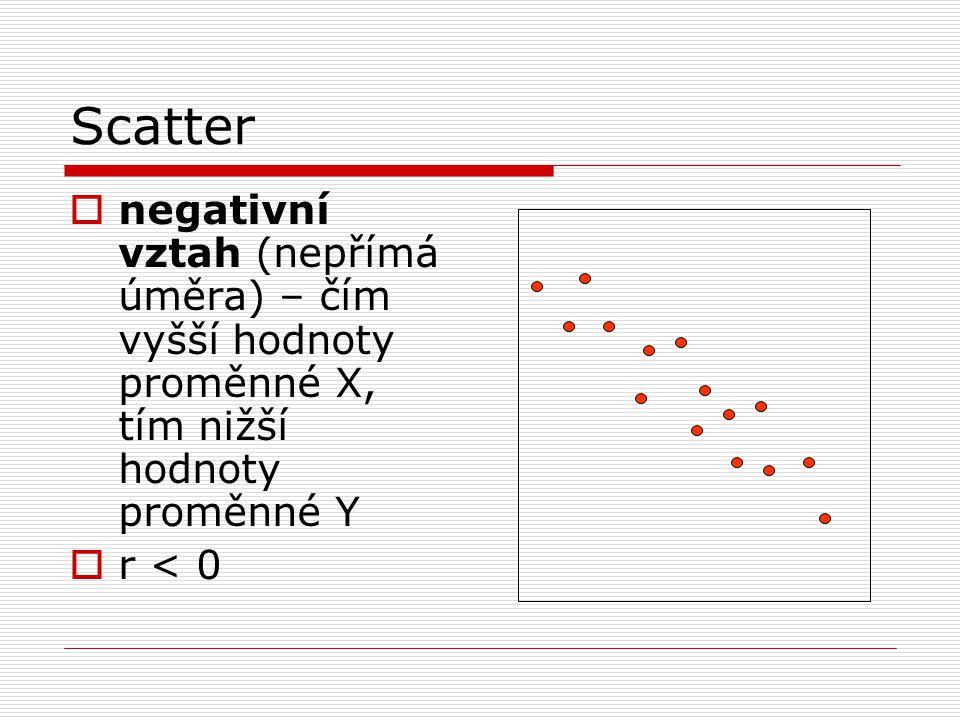 Scatter negativní vztah (nepřímá úměra) – čím vyšší hodnoty proměnné X, tím nižší hodnoty proměnné Y.