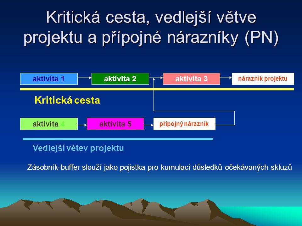 Kritická cesta, vedlejší větve projektu a přípojné nárazníky (PN)