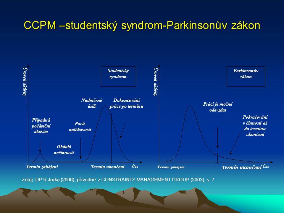 CCPM –studentský syndrom-Parkinsonův zákon