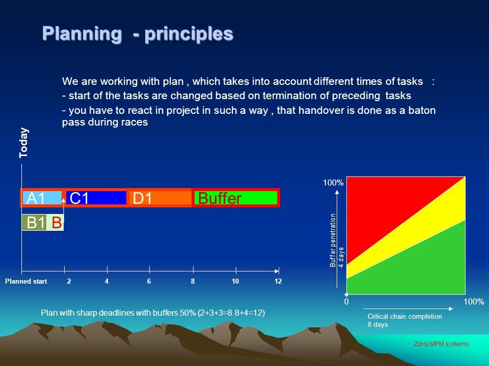Planning - principles A1 C1 D1 Buffer B1 B