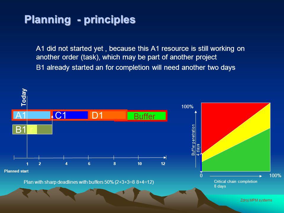 Planning - principles A1 C1 D1 Buffer B1 r