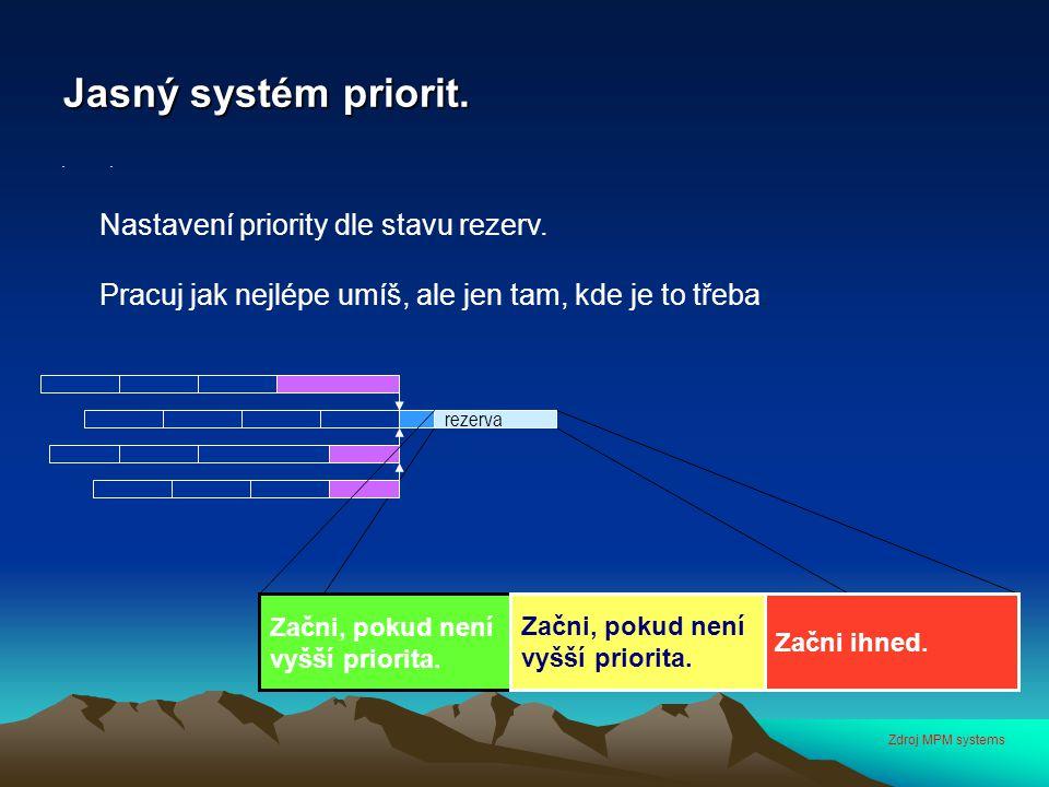 Jasný systém priorit. Nastavení priority dle stavu rezerv.