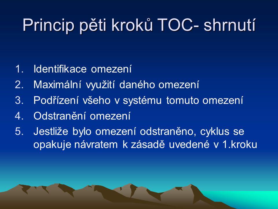 Princip pěti kroků TOC- shrnutí