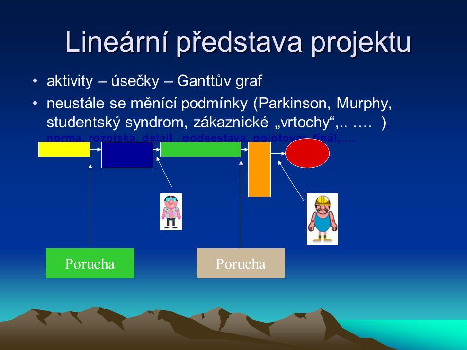 Lineární představa projektu