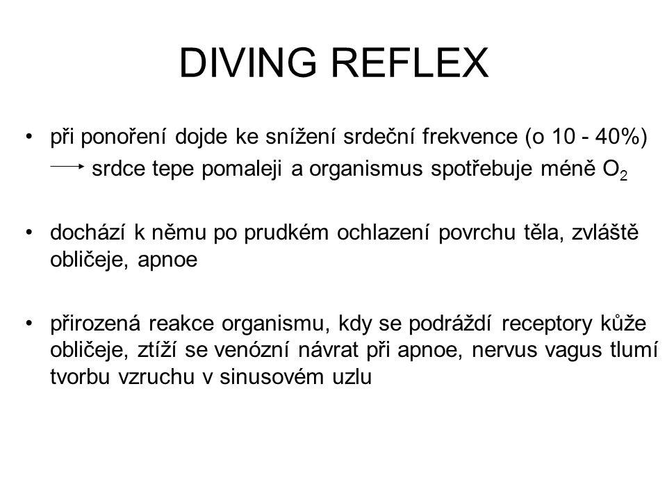 DIVING REFLEX při ponoření dojde ke snížení srdeční frekvence (o 10 - 40%) srdce tepe pomaleji a organismus spotřebuje méně O2.