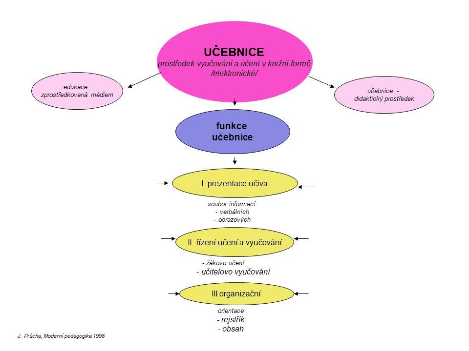 UČEBNICE funkce učebnice prostředek vyučování a učení v knižní formě