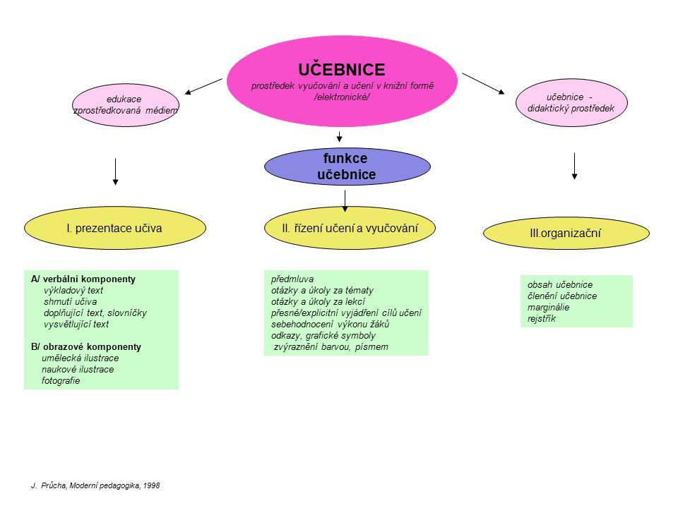 UČEBNICE funkce učebnice I. prezentace učiva