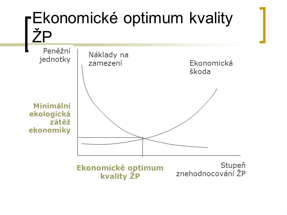 Ekonomické optimum kvality ŽP