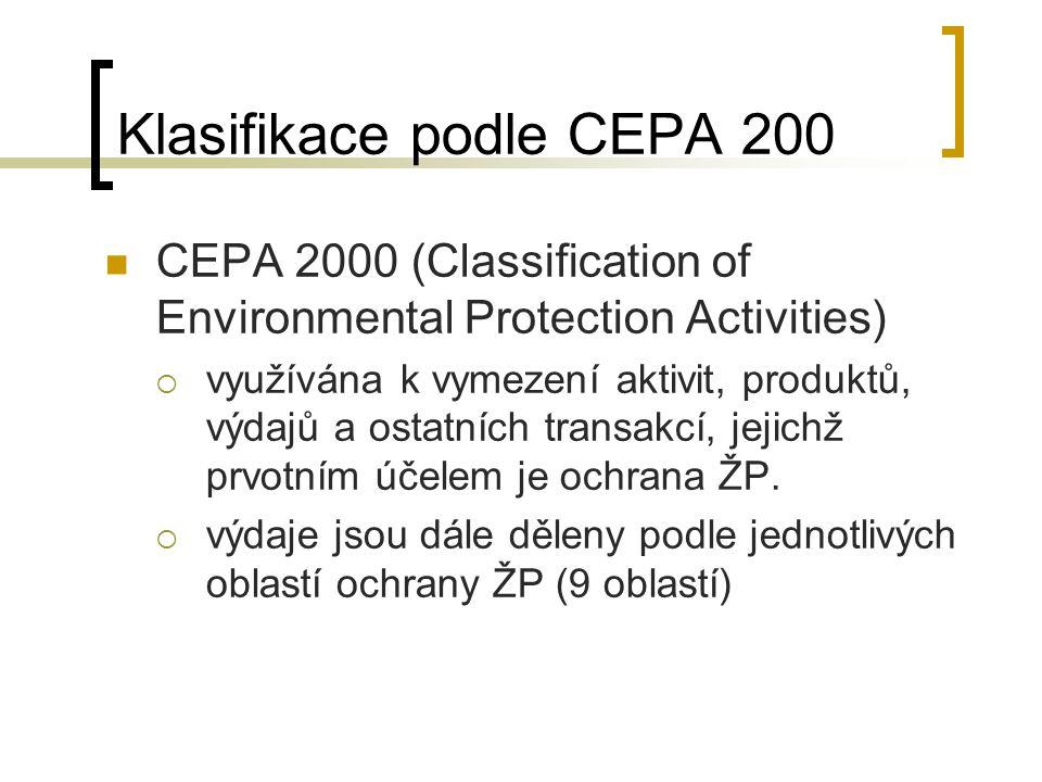 Klasifikace podle CEPA 200