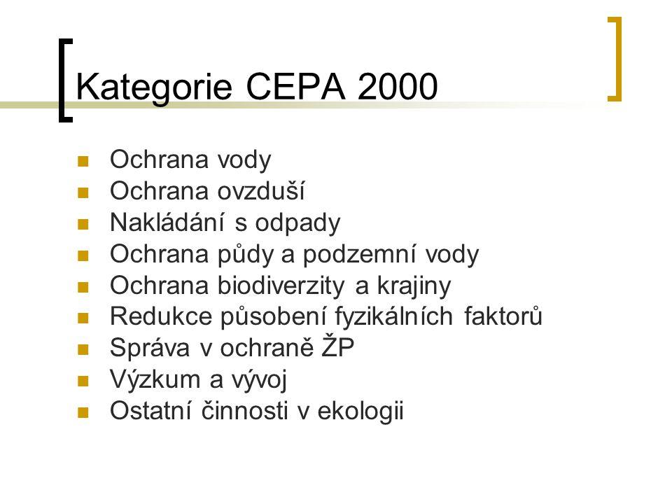 Kategorie CEPA 2000 Ochrana vody Ochrana ovzduší Nakládání s odpady