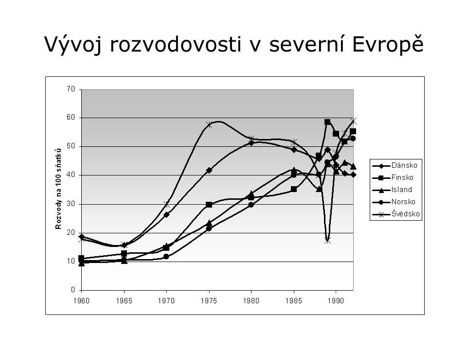 Vývoj rozvodovosti v severní Evropě