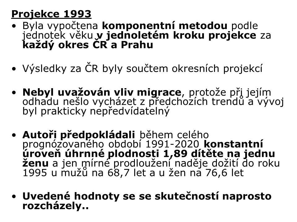 Projekce 1993 Byla vypočtena komponentní metodou podle jednotek věku v jednoletém kroku projekce za každý okres ČR a Prahu.